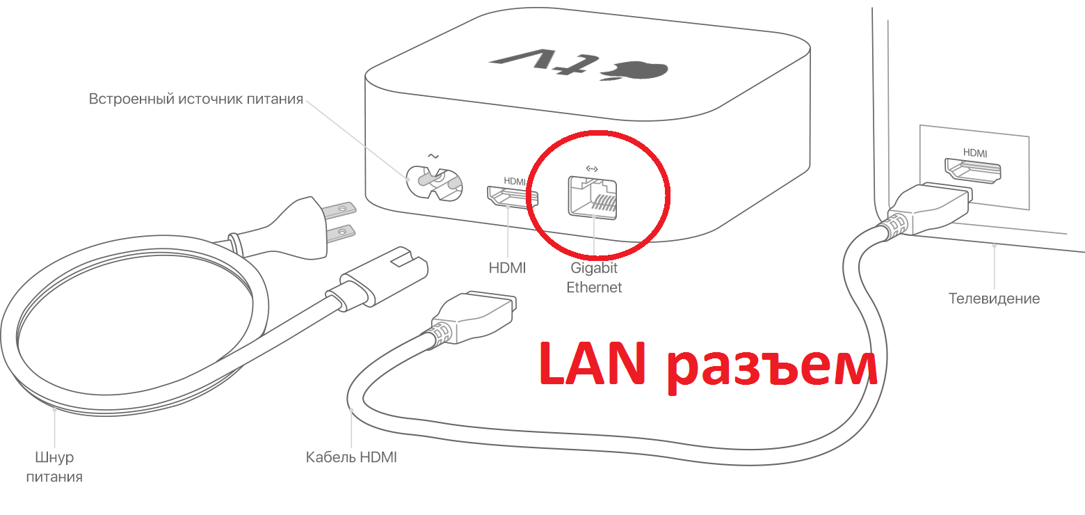 apple TV LAn